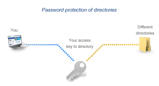 Data and password protection at the same time