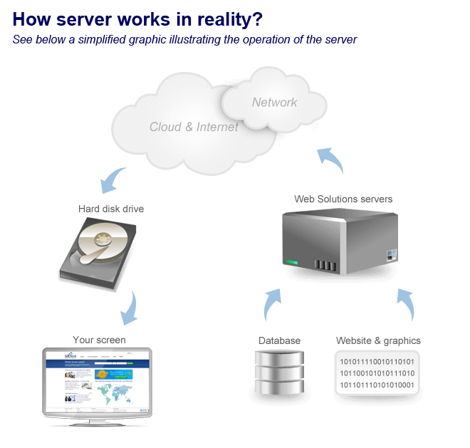 Simple way of server processing
